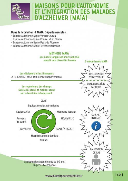 C38 maisons pour l autonomie et l integration des malades d alzheimer maia